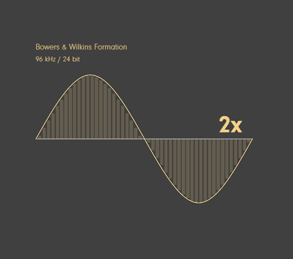 B&W Formation Wedge By Bowers&Wilkins ลำโพงไร้สาย Wireless Speakers ระดับ Premium รองรับ Bluetooth 4.1 aptX HD